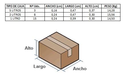 Tipos de caja